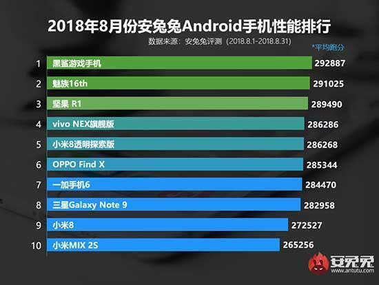 AnTuTu, Ağustos 2018e kadar en iyi performans gösteren akıllı telefonları listeledi