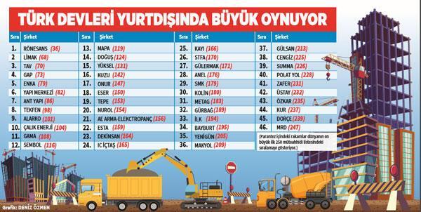 Türk müteahhitler dünyayı sallıyor