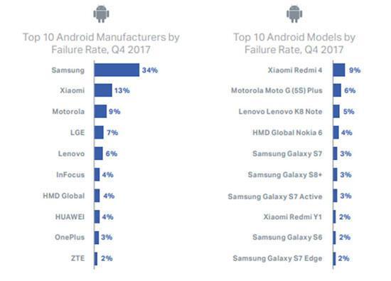 En çok arızalanan telefon modelleri açıklandı Cihazınız listede mi