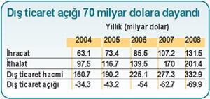 Enflasyon ve ihracata kriz etkisi
