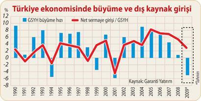 Türkiye ekonomisi nasıl büyür (2)
