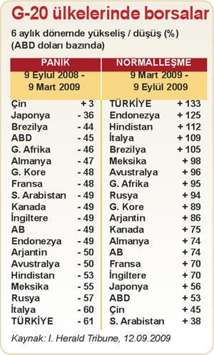 En hızlı düşen ve yükselen G-20 borsası İMKB