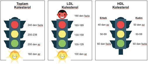 Çocuklarda kolesterole dikkat