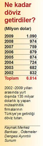 Müteahhitlerin yurtdışı işleri 14 milyar, 2009 döviz getirileri 1 milyar dolar