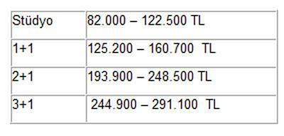 Teknik Yapı Evora'da aidatları da düşürecek 82 bin TL