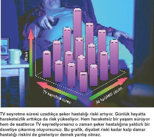 Televizyonu kapatın kalbİnİzİ koruyun