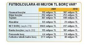 'Sarı kırmızı Türkler' mali kongrede yönetimi ibra etmeyecek