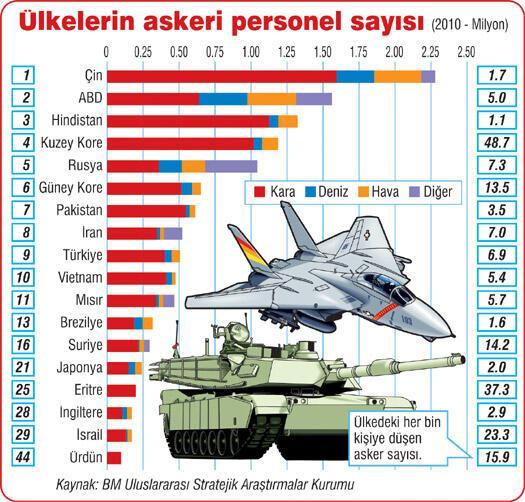 Türk Ordusu dünyada 9'uncu
