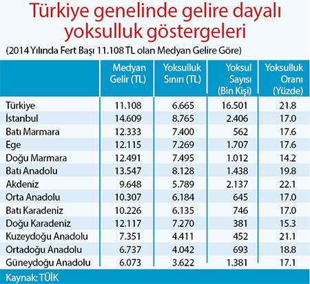 Türkiye'nin %22'si yoksul Ankara zenginlikte birinci