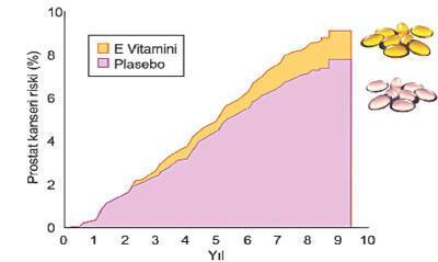 Vitaminler can yakıyor
