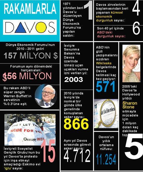 DAVOS'TA 'İGLU'LU ZİRVE