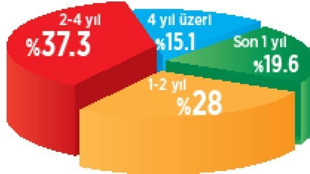 Suriyelilerin % 62'si gitmek istemiyor