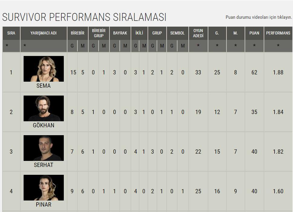 Pınar Saka kimdir (Survivor Ünlüler takımı)