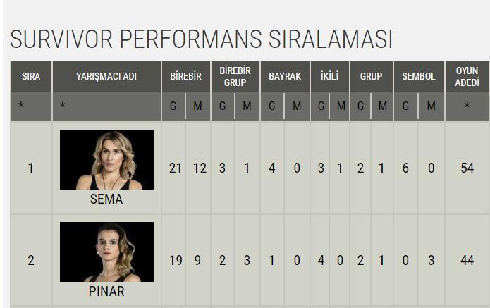 Pınar Saka kimdir (Survivor Ünlüler)