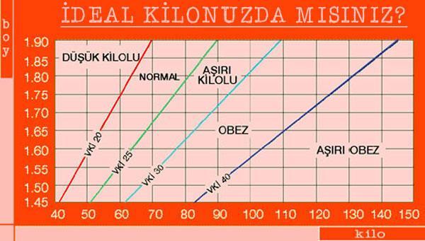 Beden kitle indeksi nedir Beden kitle indeksi nasıl hesaplanır - Beden kitle endeksi tablosu
