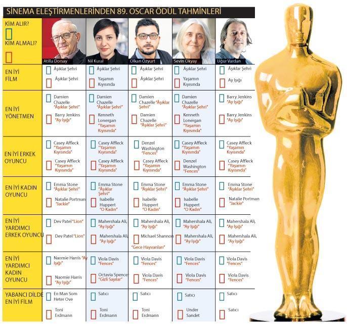 Oscar ödülleri kimlere gidecek
