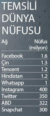 Ülkeden büyük sosyal ağlar
