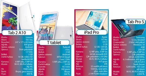 Tablete '4.5G' ayarı