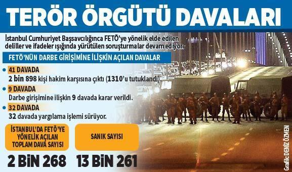 İstanbul'da 13 bin FETÖ'cü yargıda