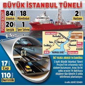 Fugro Scout 3 katlı  tünel için Boğaz'da
