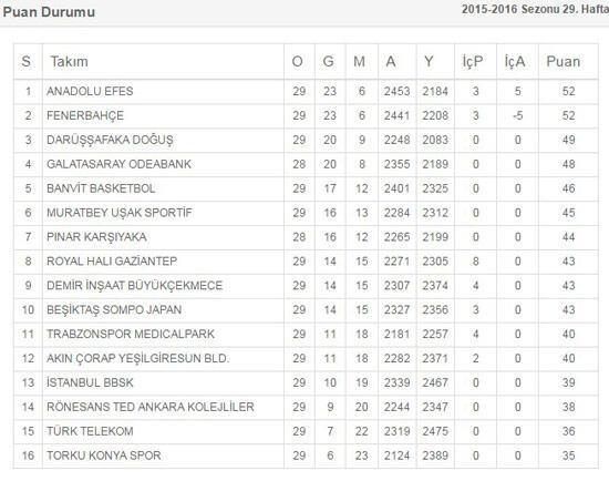 Spor Toto Basketbol Liginde normal sezon tamamlanıyor