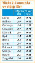 BDP-HDP oylarını 1 milyon artırdı