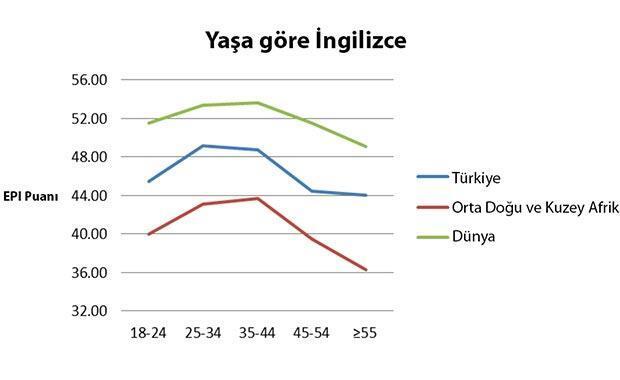 Türkiye'nin İngilizce notu açıklandı