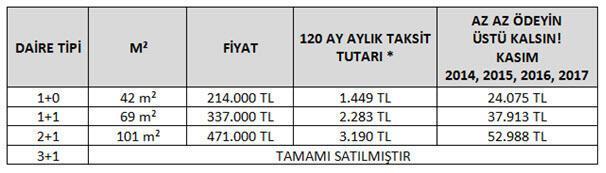 """""""Az Az Ödeyin Üstü Kalsın"""" Kampanyası yoğun istek üzerine 2013 fiyatlarıyla ve %0,50'den başlayan kredi oranlarıyla 24 Ocak'a kadar devam ediyor"""