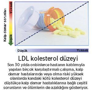 Kolesterolle nasıl savaşırız