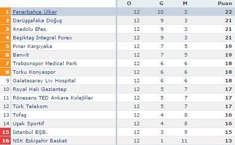 Yeni lider Fenerbahçe Ülker