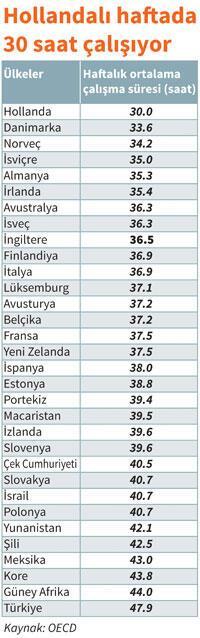 ülkelere göre haftalık çalışma saatleri ile ilgili görsel sonucu
