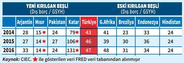 Türkiye neden yine 'kırılgan beşli'de