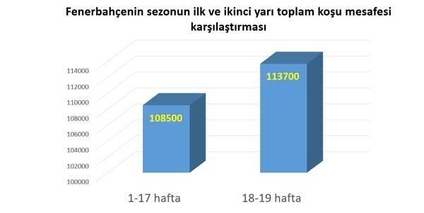 Fenerbahçe, Yeni Malatyaspor maçında 112 bin m koştu
