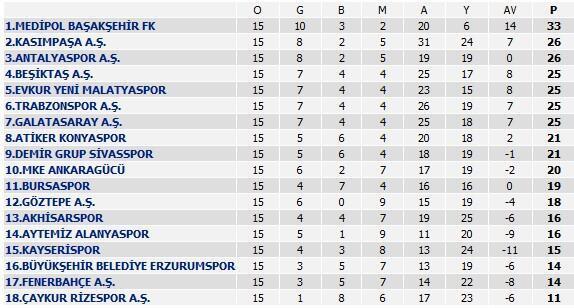 MKE Ankaragücü - Medipol Başakşehir: 0-1