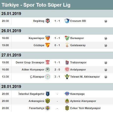 Süper Lig 19. hafta puan durumu   Süper Lig 19. haftada alınan sonuçlar