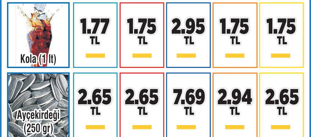 Sepet 306 TL, 166 üründe fiyat sabit