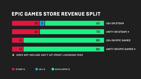 Epic Games kendi oyun mağazasını açıyor