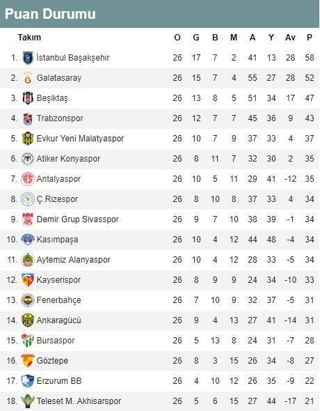 Süper Ligde 27 haftanın maçları (Süper Ligde haftanın programı ve puan durumu)