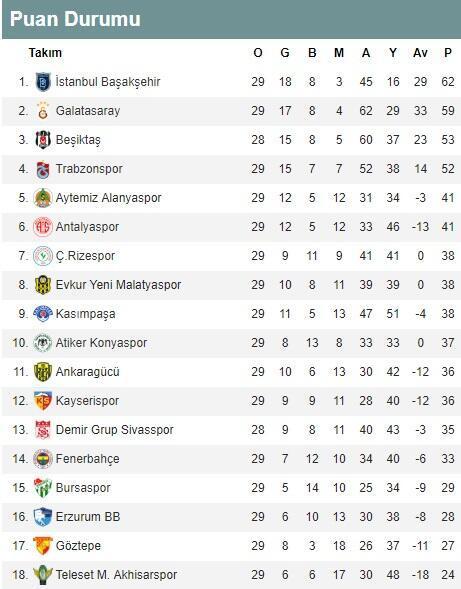 Süper Lig 29. hafta puan durumu   Süper Lig 29. hafta toplu sonuçları