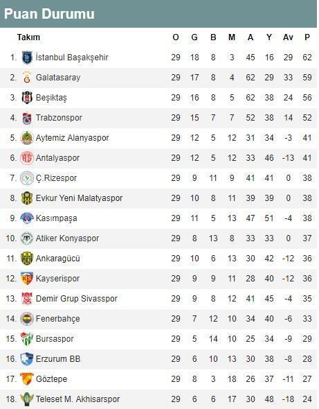Süper Lig 29. hafta puan durumu ve toplu sonuçlar   Süper Lig 30. hafta maçları