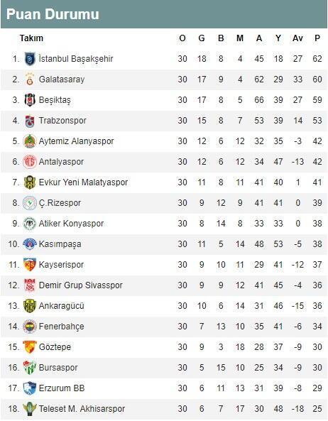 Süper Lig 30. hafta puan durumu ve toplu sonuçları | Süper Lig 31. hafta fikstürü