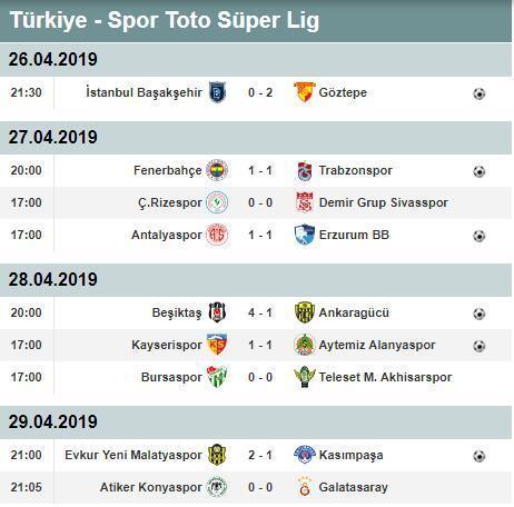 Süper Ligde zirve ve küme düşme hattı alev alev Süper Lig puan durumu ve toplu sonuçlar