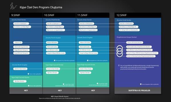 Milli Eğitim Bakanlığının ortaöğretim tasarımındaki derslere ilişkin açıklaması