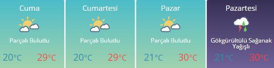 6 Haziran Hava durumu Ankara, İstanbul, İzmirde hava nasıl olacak