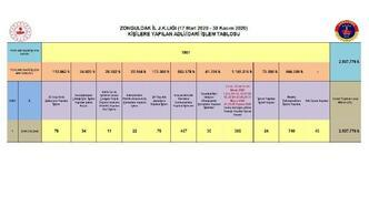 Zonguldak'ta pandemi tedbirlerine uymayan bin 877 kişiye 2 milyon 937 bin lira ceza