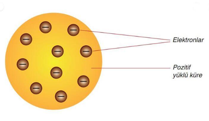 Thomson Atom Modeli Nedir? Özellikleri Ve Eksiklikleri Nelerdir?