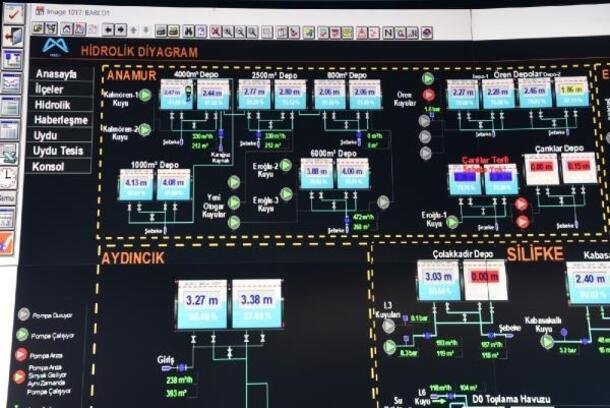Anamur'da SCADA sistemi ile içmesuyu depoları 7/24 izleniyor