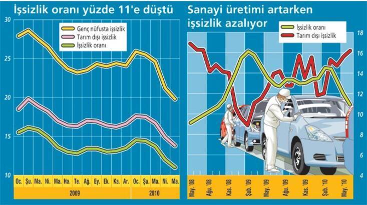 İSTİHDAM 1.6 MİLYON KİŞİ ARTTI