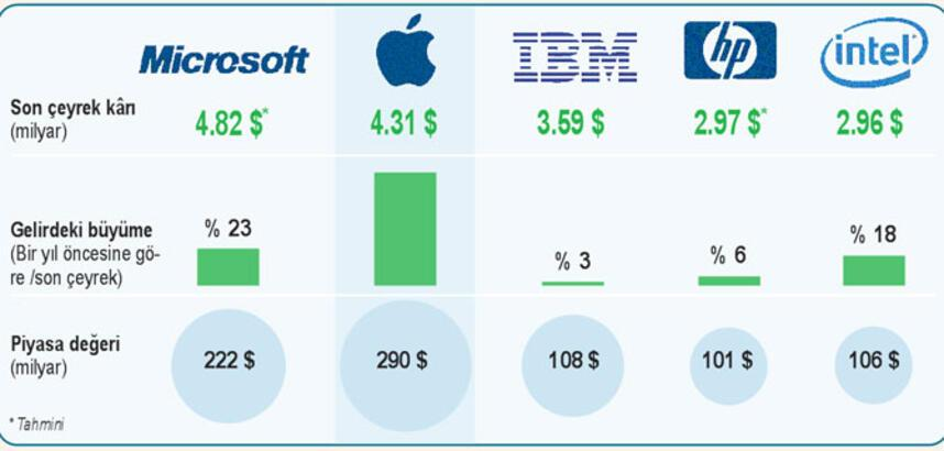 14.1 milyon iPhone 4.2 milyon iPad 3.9 milyon Mac