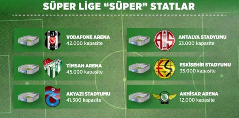 Süper Lig'e 6 süper stat!